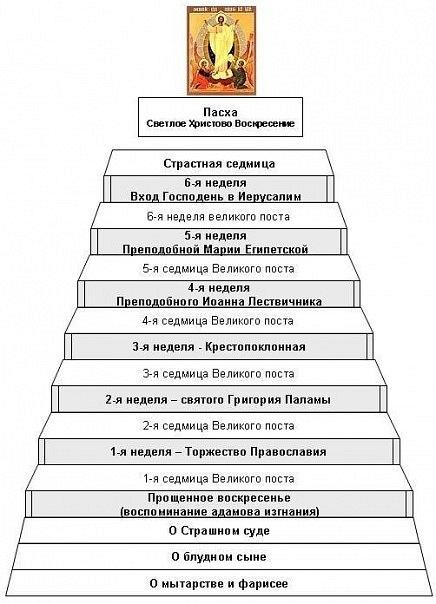 ЛЕСТНИЦА-ВЕЛИКОГО-ПОСТА